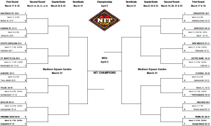 2009 NIT Bracket « Rush The Court