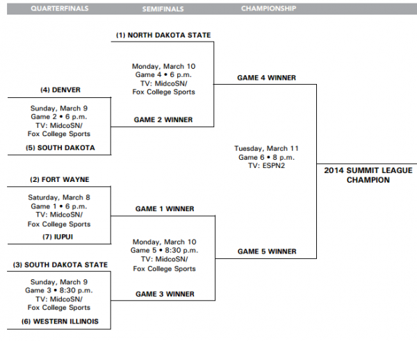 2014 summit league tourney
