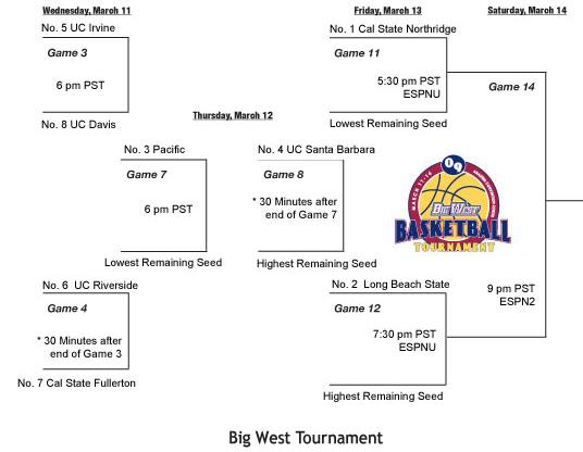 2009-big-west-tourney-bracket