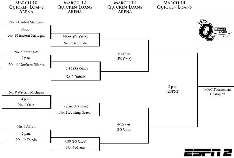 2009-mac-tourney-bracket