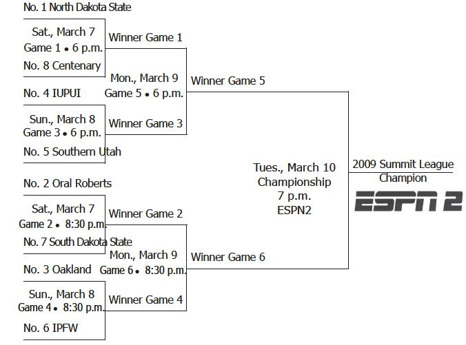 2009-summit-tourney-bracket
