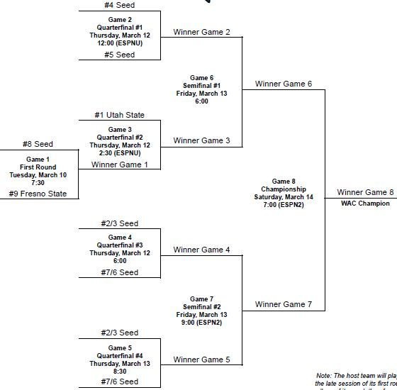 2009-wac-tourney-bracket