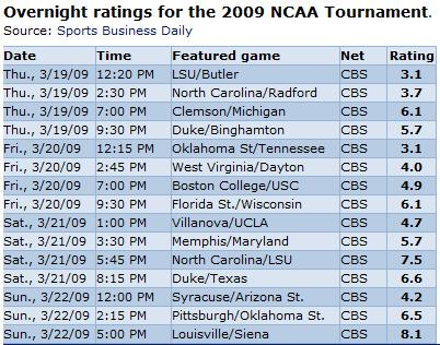 ncaa-ratings-1st-2d-rounds