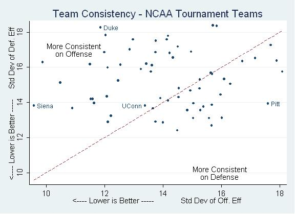 team-consistency-2009-ncaa