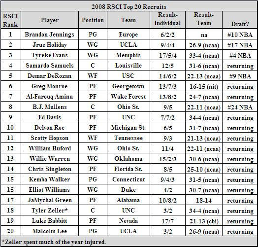 2008 top 20 recruits