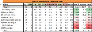 Individual defensive statistics from Kentucky's 67-59 win over Kansas on April 2, 2012