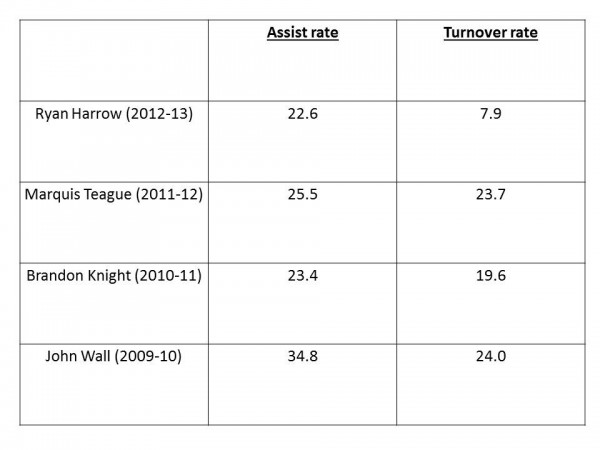 In a very limited sample, Harrow has fewer turnovers than any of Cal\'s long line of NBA level point guards.
