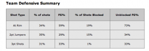 Kentucky's defensive percentage of shots blocked by shot type. (Source: www.hoop-math.com)