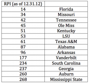SEC RPI standings this season as of 12.31.12.