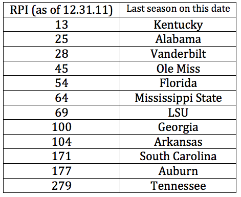 SEC RPI standings last season as of 12.31.11.