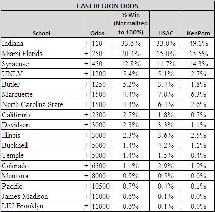 east region ncaa odds