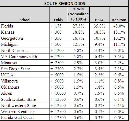 south region ncaa odds