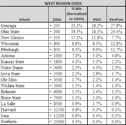 west region ncaa odds