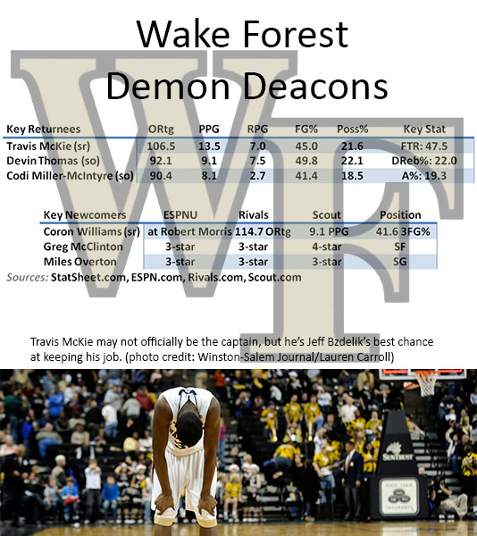 Wake Forest Preview 2013