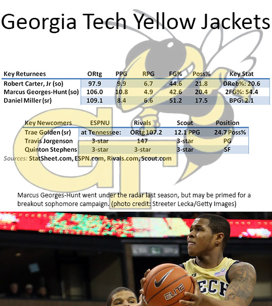 Georgia Tech Preview