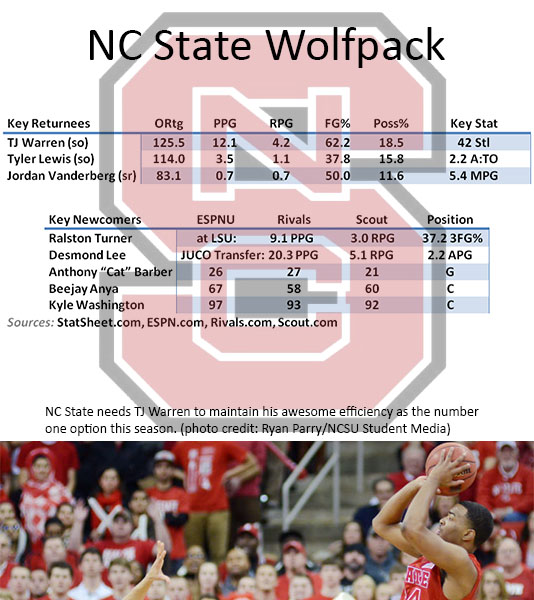 NC State Preview 2013