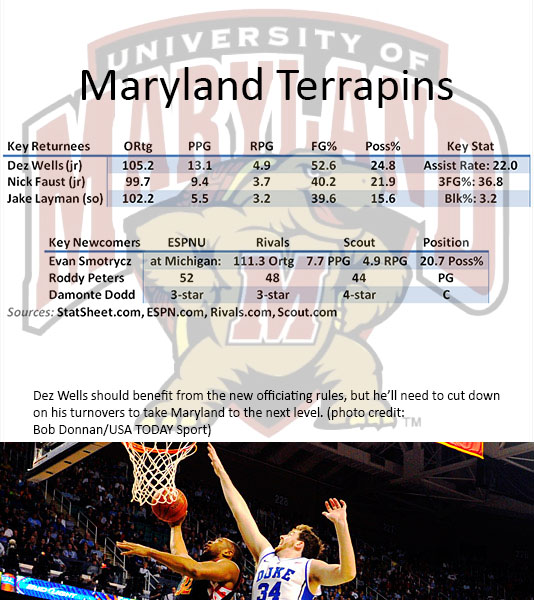 Maryland Preview 2013