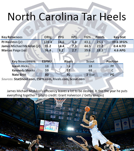 North Carolina Preview 2013