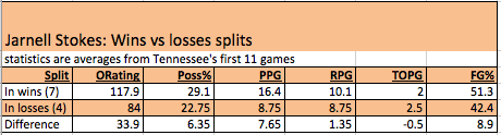 The difference in Jarnell Stokes' performances by wins and losses.