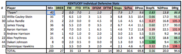 Kentucky's defensive score sheet vs. Louisville including Alex Poythress' monster defensive performance.