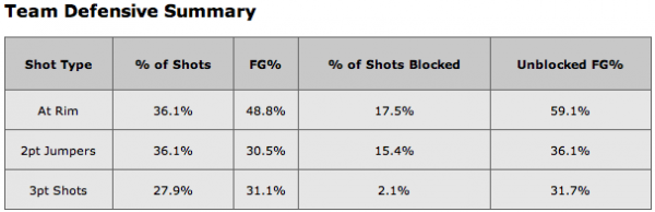 Kentucky's team defensive summary (courtesy of www.hoop-math.com).