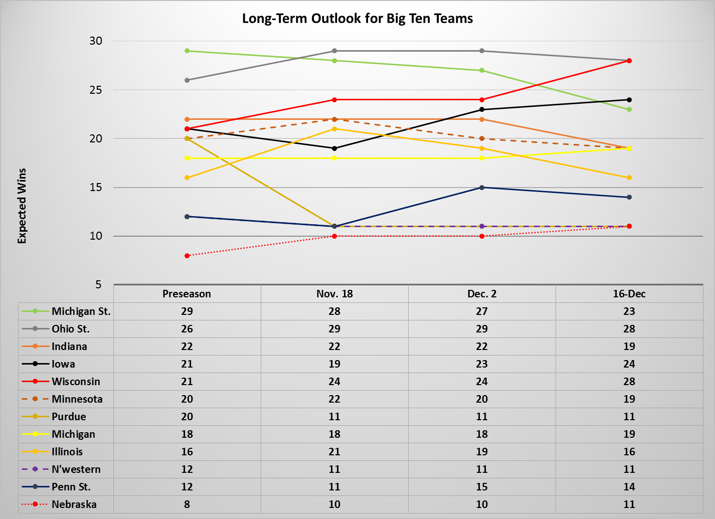 big ten analysis long term graph dec 16 2013