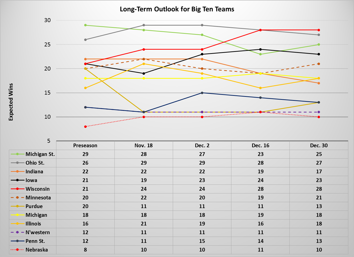 big ten analysis long term graph dec 30 2013