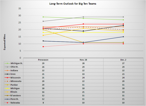 big ten long term outlooks