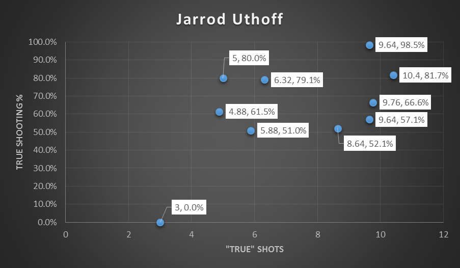 uthoff shots taken