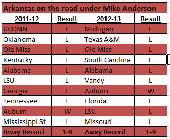 Arkansas' road record over the last two seasons can't give Anderson much confidence heading into SEC play.