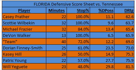Florida's perimeter players scored well in the defensive score sheet from Saturday's win over Tennessee.