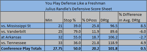 Julius Randle's defense has been up and down in conference play.