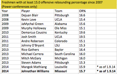 Williams is in elite company with his offensive rebounding skills.