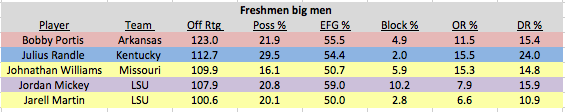 The SEC is stacked with effective freshmen big men. Two of the best will go head to head on Tuesday as Kentucky travels to Fayetteville.