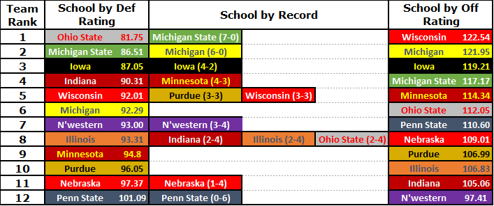 b1g table off def compare