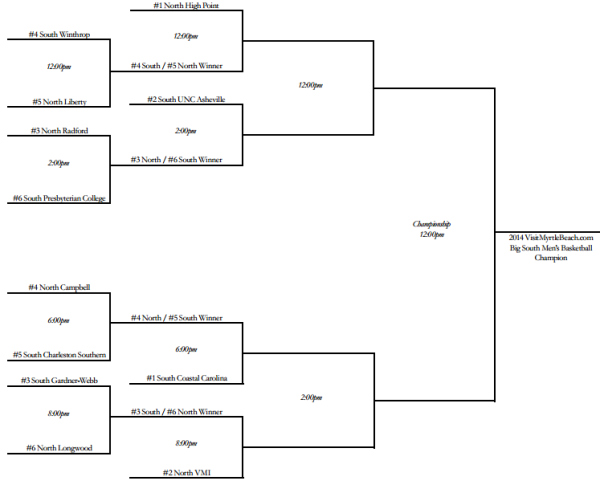 2014 big south bracket