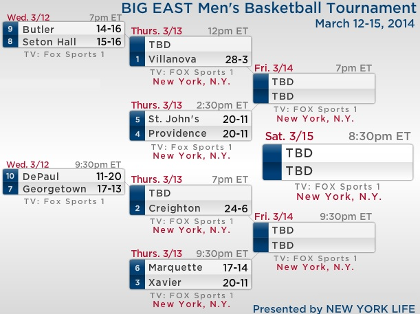 Big East Bracket