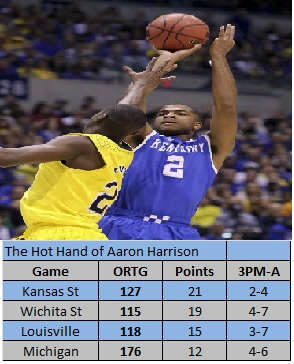 Aaron Harrison's hot hand. (Photo: Sam Upshaw Jr.; The Courier-Journal)