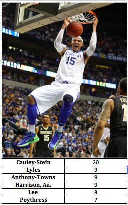 Kentucky's dunk totals on the year (through December 11 and the Columbia game).