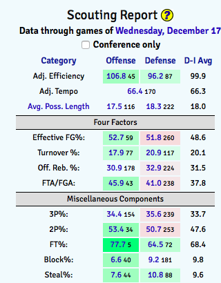 Alabama's defensive profile is less than stellar (statistics via KenPom).