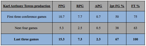 Karl-Anthony Towns production in SEC play.