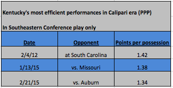 Most efficient games in SEC play during the John Calipari era.