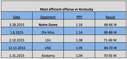 The most efficient offenses this season against Kentucky.