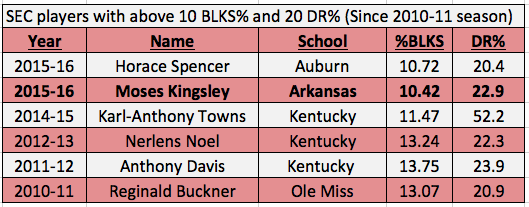 Kingsley's block % and defensive rebounding numbers put him in a class with Karl-Anthony Towns, Nerlens Noel, and Anthony Davis, among others.
