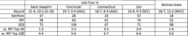 Wichita State stacks up similarly to other teams on the bubble. (Source: CBS Sports)
