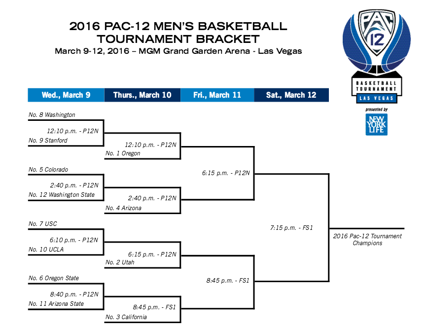 Pac-12 Tournament Preview « Rush The Court