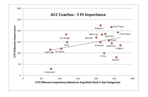 Coaches3s-Importance