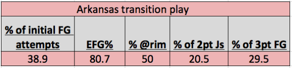 The Razorbacks are shooting an incredible 80.7 EFG% in transition play.