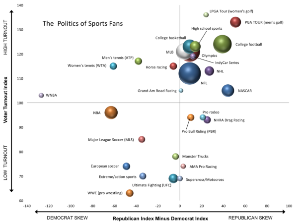 Where do sports fans fall on the political spectrum? (Reprinted with permission from Will Feltus and Mike Shannon, originally appearing in National Journal)
