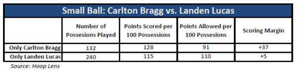 bragg-vs-lucas-smallball